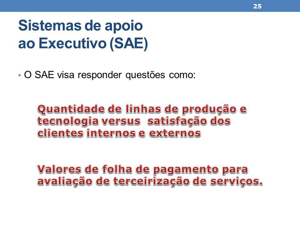 Sistemas de apoio ao Executivo (SAE) O SAE visa responder questões como: 25