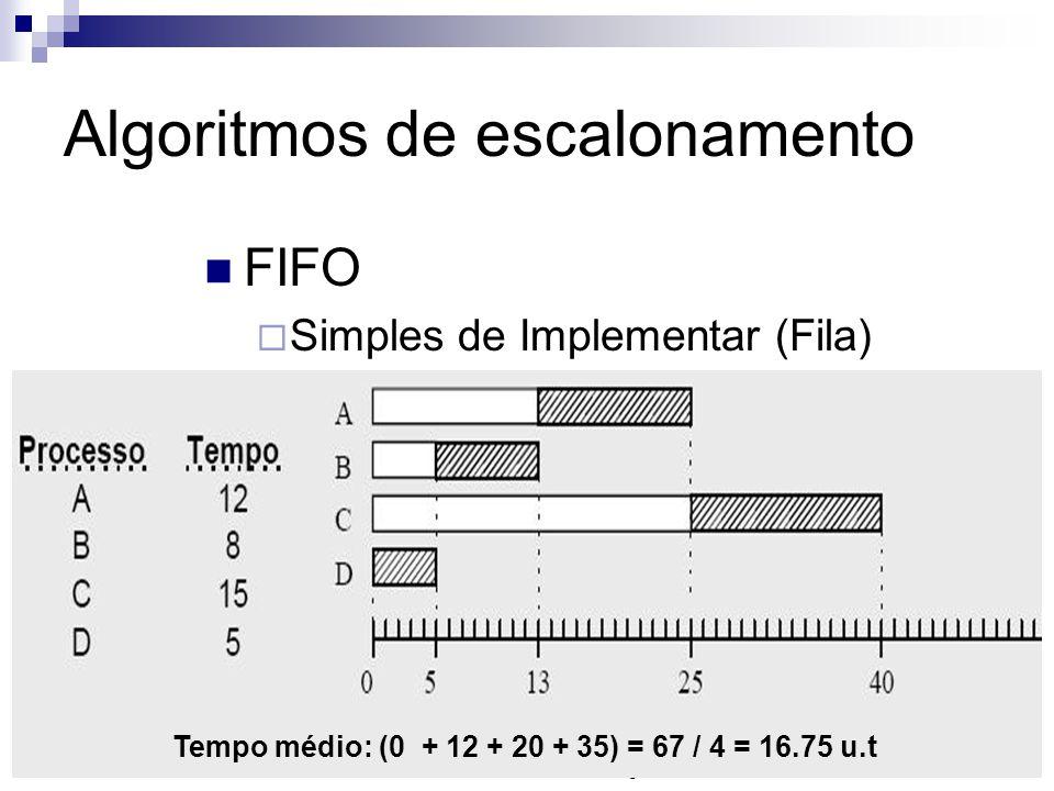 Algoritmos de escalonamento FIFO Simples de Implementar (Fila) Funcionamento: Processos aptos são inseridos no fim da fila Processo no início da fila