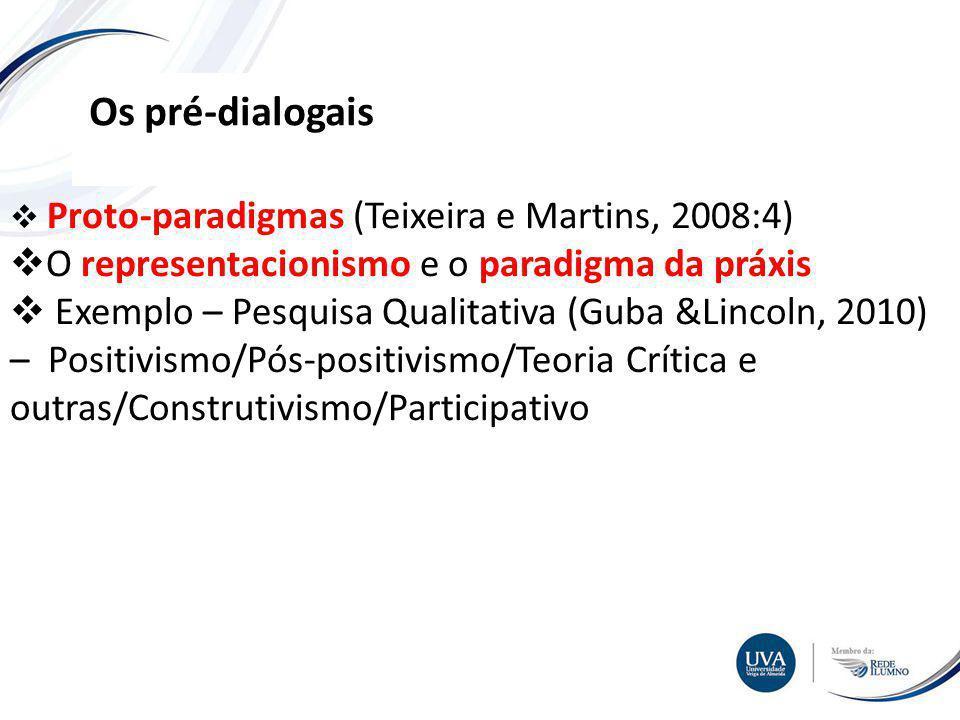 TÓPICO XXX Textos e imagens Os pré-dialogais Proto-paradigmas (Teixeira e Martins, 2008:4) O representacionismo e o paradigma da práxis Exemplo – Pesquisa Qualitativa (Guba &Lincoln, 2010) – Positivismo/Pós-positivismo/Teoria Crítica e outras/Construtivismo/Participativo