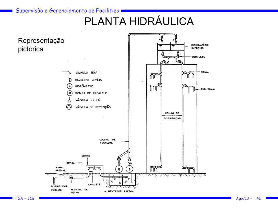 Supervisão e Gerenciamento de Facilities FSA – JCB PLANTA HIDRÁULICA Ago/10 -45 Representação pictórica