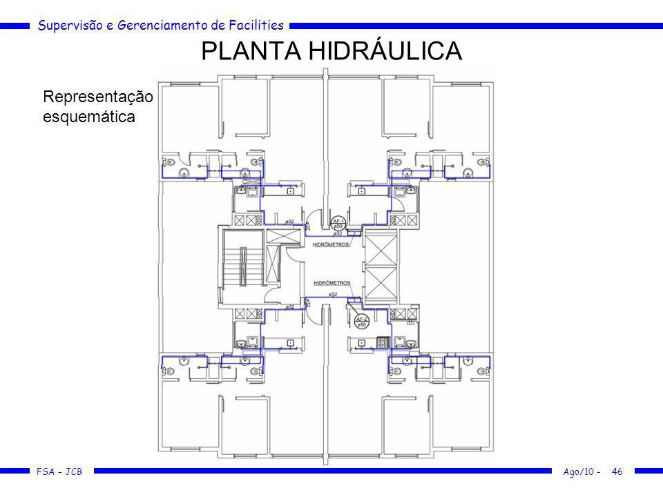 Supervisão e Gerenciamento de Facilities FSA – JCB PLANTA HIDRÁULICA Ago/10 -46 Representação esquemática
