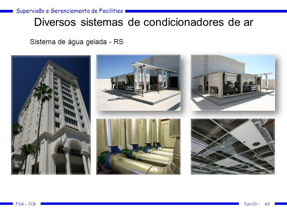 Supervisão e Gerenciamento de Facilities FSA – JCB Diversos sistemas de condicionadores de ar Jun/10 -69 Sistema de água gelada - RS
