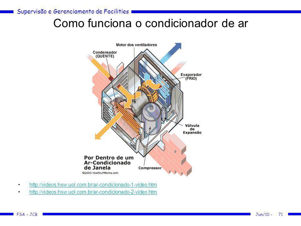 Supervisão e Gerenciamento de Facilities FSA – JCB Como funciona o condicionador de ar http://videos.hsw.uol.com.br/ar-condicionado-1-video.htm http:/