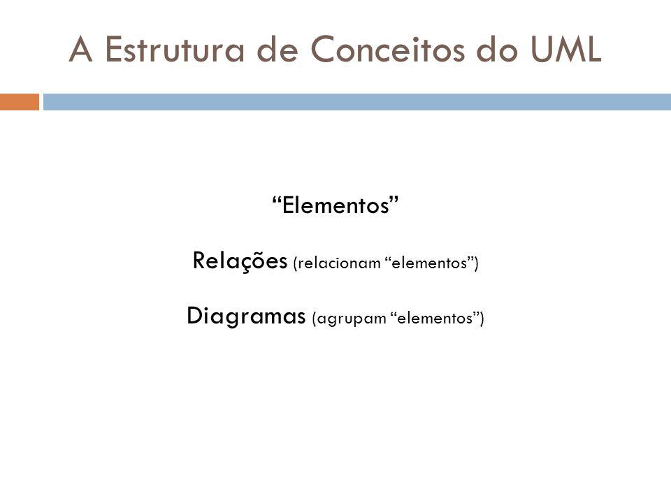 A Estrutura de Conceitos do UML Elementos Relações (relacionam elementos) Diagramas (agrupam elementos)