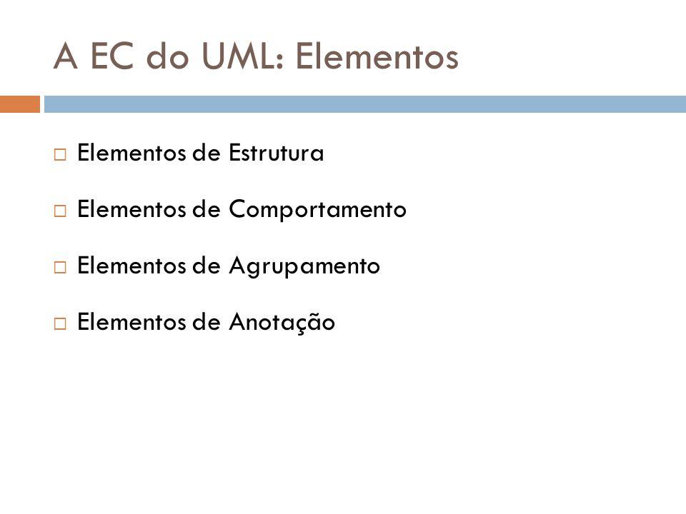 A EC do UML: Elementos Elementos de Estrutura Elementos de Comportamento Elementos de Agrupamento Elementos de Anotação