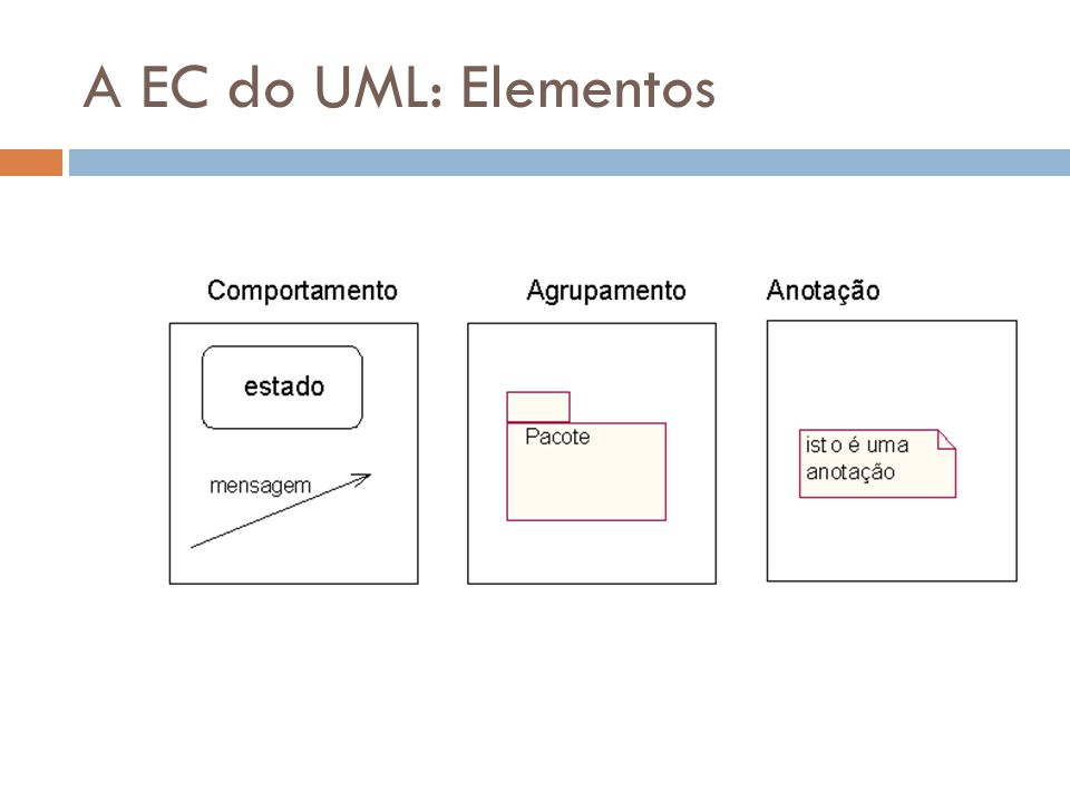 A EC do UML: Elementos