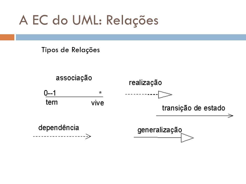 A EC do UML: Relações Tipos de Relações