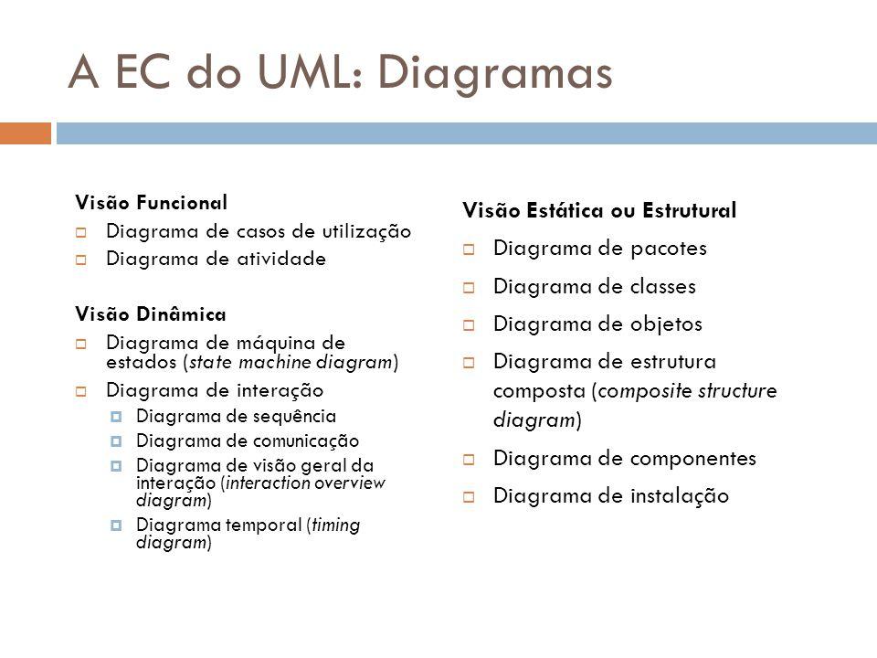 A EC do UML: Diagramas Visão Funcional Diagrama de casos de utilização Diagrama de atividade Visão Dinâmica Diagrama de máquina de estados (state mach