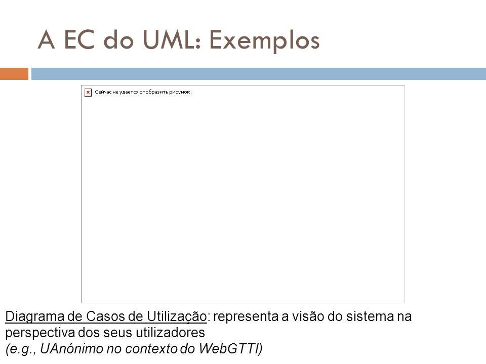 A EC do UML: Exemplos Diagrama de Casos de Utilização: representa a visão do sistema na perspectiva dos seus utilizadores (e.g., UAnónimo no contexto