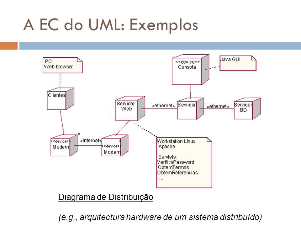 A EC do UML: Exemplos Diagrama de Distribuição (e.g., arquitectura hardware de um sistema distribuído)