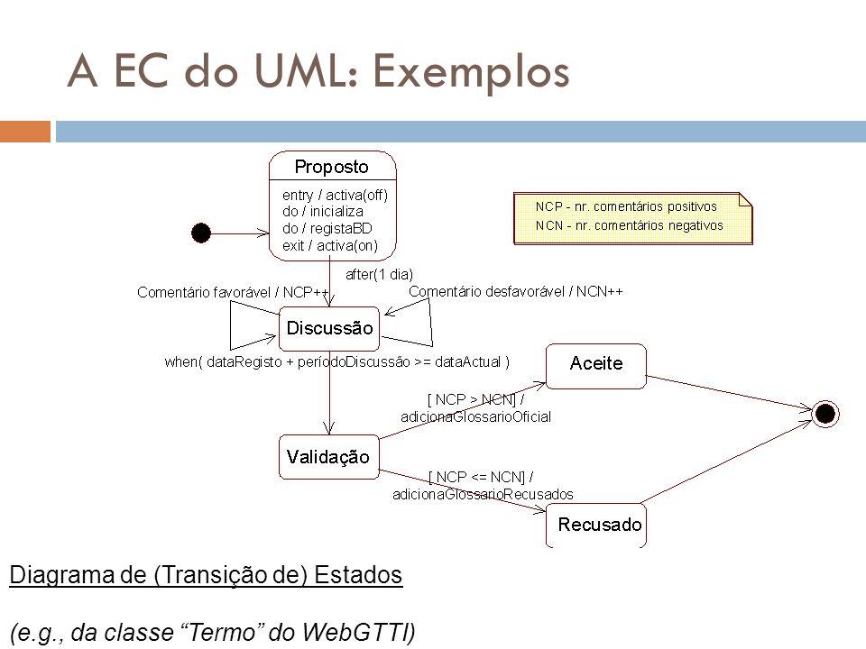 A EC do UML: Exemplos Diagrama de (Transição de) Estados (e.g., da classe Termo do WebGTTI)