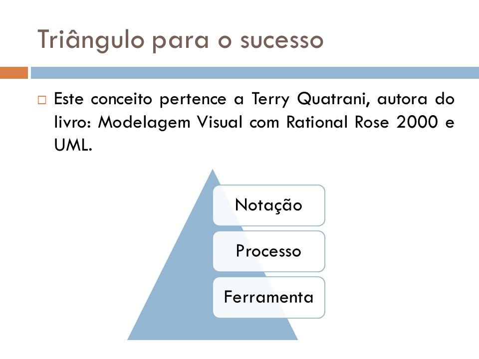 Triângulo para o sucesso Este conceito pertence a Terry Quatrani, autora do livro: Modelagem Visual com Rational Rose 2000 e UML. NotaçãoProcessoFerra
