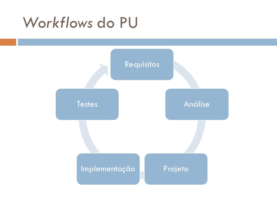Workflows do PU RequisitosAnáliseProjetoImplementaçãoTestes