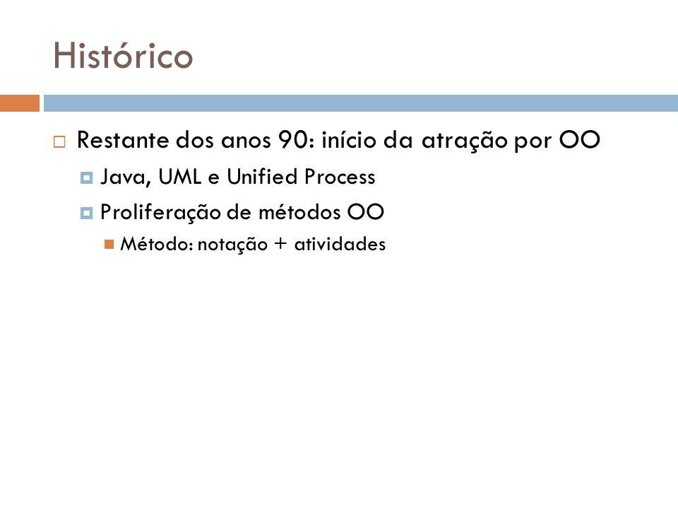 Histórico Restante dos anos 90: início da atração por OO Java, UML e Unified Process Proliferação de métodos OO Método: notação + atividades