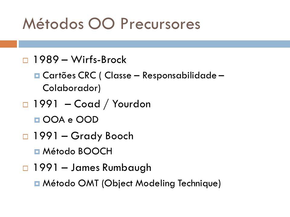 Métodos OO Precursores 1992 – Ivar Jacobson OBJECTORY OOSE 1994 – Coleman Método Fusion (Mistura de conceitos presentes nos métodos Booch, OMT, CRC e Métodos Formais).