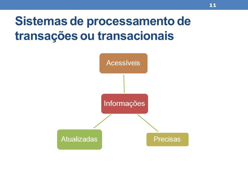 Sistemas de processamento de transações ou transacionais 11 Informações Acessíveis Precisas Atualizadas