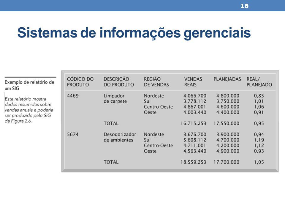 Sistemas de informações gerenciais 18