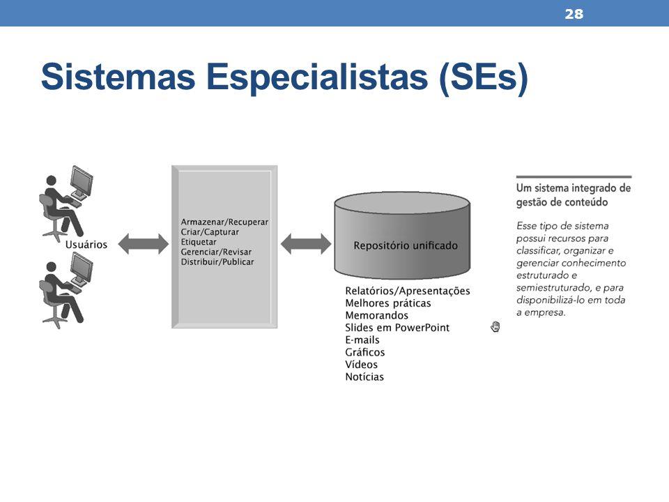 Sistemas Especialistas (SEs) 28
