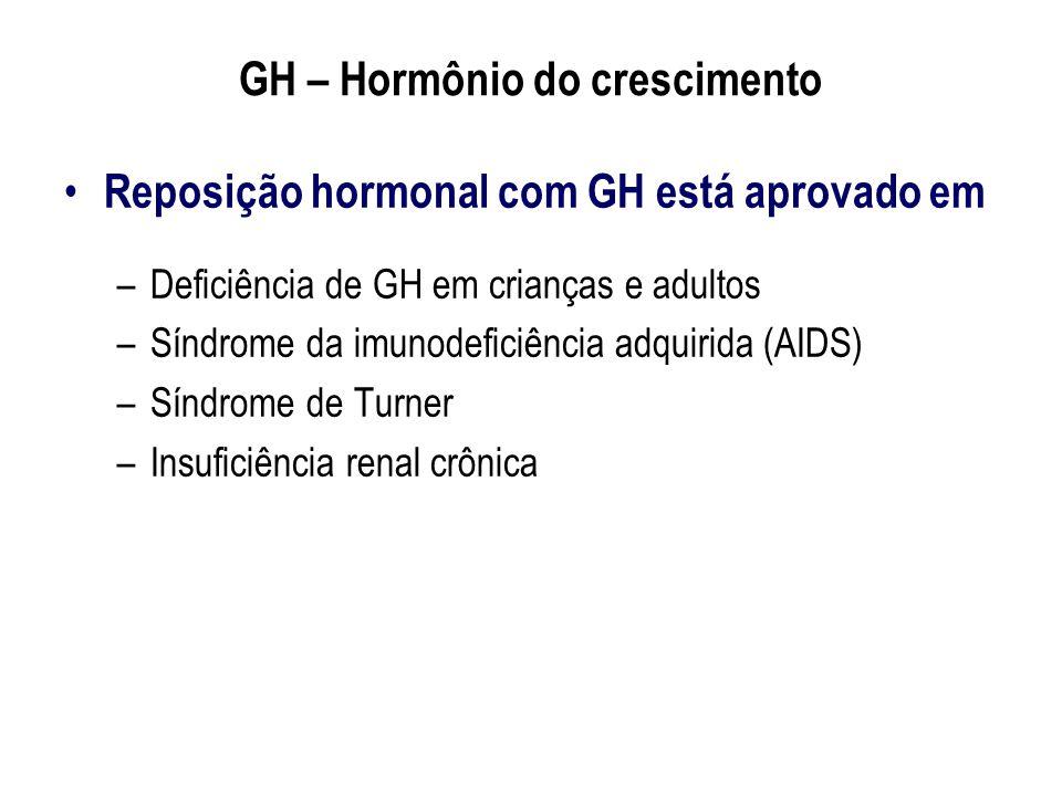 GH – Hormônio do crescimento Reposição hormonal com GH está aprovado em –Deficiência de GH em crianças e adultos –Síndrome da imunodeficiência adquiri