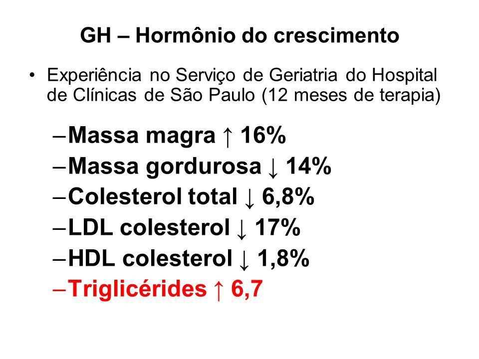 GH – Hormônio do crescimento Experiência no Serviço de Geriatria do Hospital de Clínicas de São Paulo (12 meses de terapia) –Massa magra 16% –Massa go