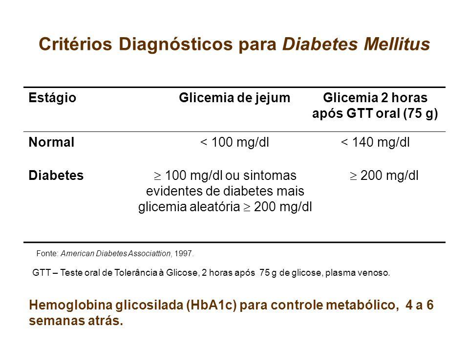Critérios Diagnósticos para Diabetes Mellitus EstágioGlicemia de jejumGlicemia 2 horas após GTT oral (75 g) Normal< 100 mg/dl< 140 mg/dl Diabetes 100