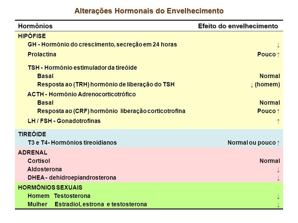 Alterações Hormonais do Envelhecimento Hormônios Efeito do envelhecimento HIPÓFISE GH - Hormônio do crescimento, secreção em 24 horas ProlactinaPouco