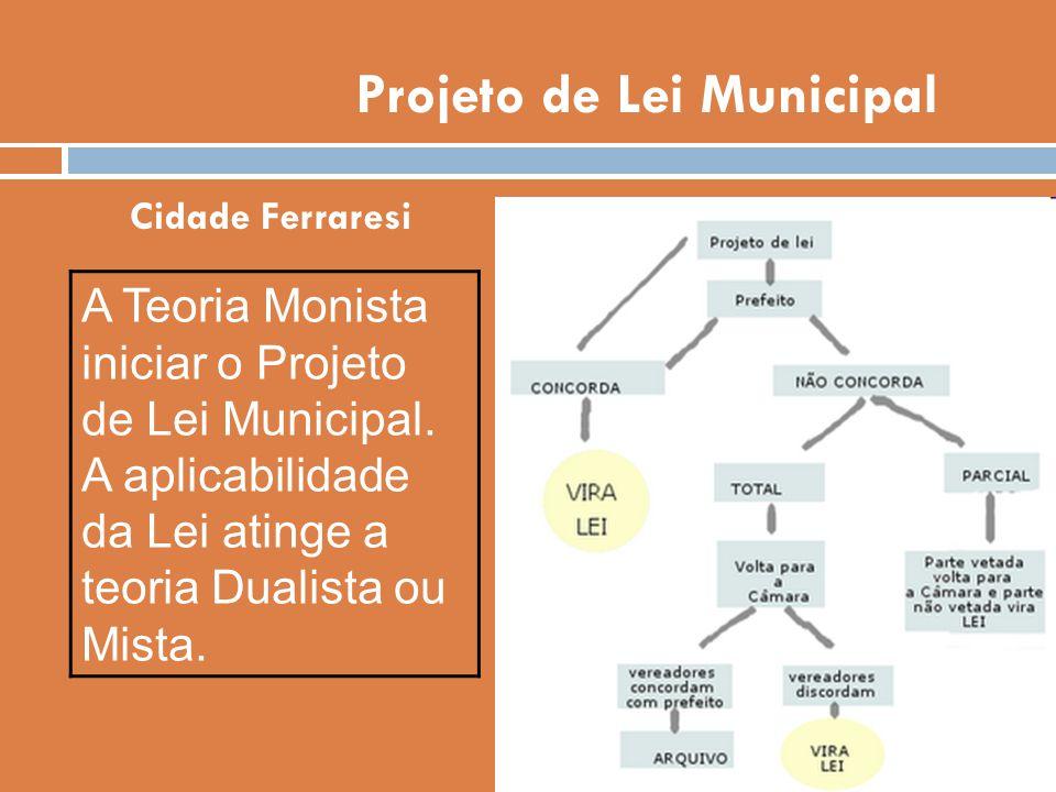 Projeto de Lei Municipal Cidade Ferraresi A Teoria Monista iniciar o Projeto de Lei Municipal. A aplicabilidade da Lei atinge a teoria Dualista ou Mis