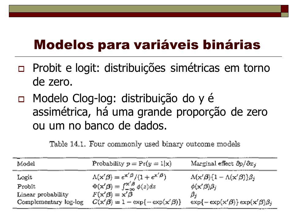 Modelos para variáveis binárias Probit e logit: distribuições simétricas em torno de zero. Modelo Clog-log: distribuição do y é assimétrica, há uma gr