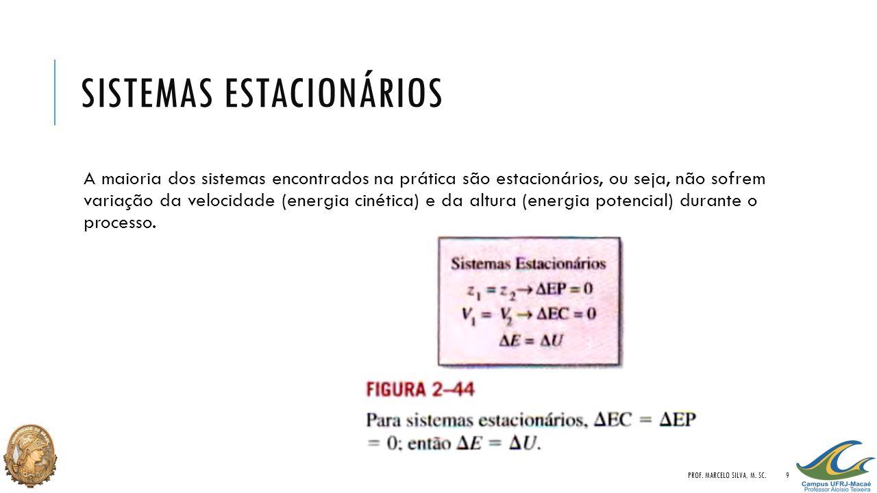 SISTEMAS ESTACIONÁRIOS PROF.MARCELO SILVA, M.