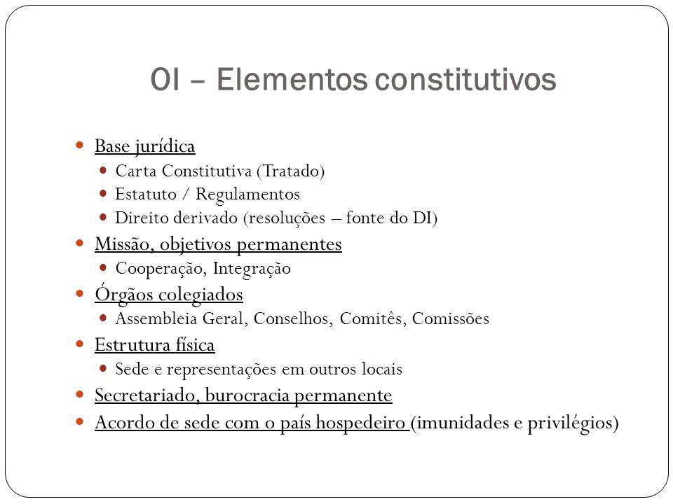 OI – Elementos constitutivos Base jurídica Carta Constitutiva (Tratado) Estatuto / Regulamentos Direito derivado (resoluções – fonte do DI) Missão, ob