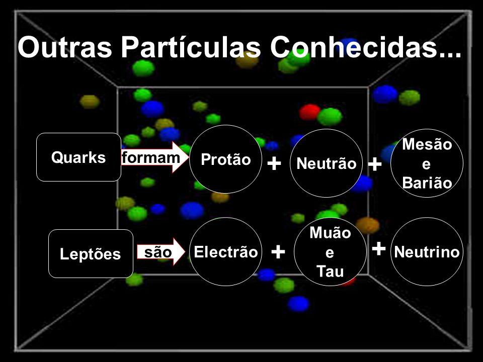 Outras Partículas Conhecidas... Quarks Leptões formam são Protão Neutrão + Mesão e Barião + Electrão Muão e Tau Neutrino + +