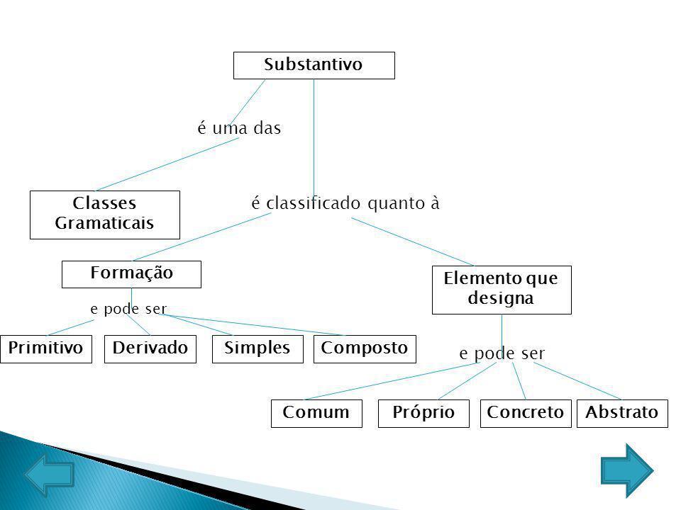 Substantivo é uma das Classes Gramaticais é classificado quanto à PrimitivoDerivado Formação Simples e pode ser Composto Elemento que designa ComumPró