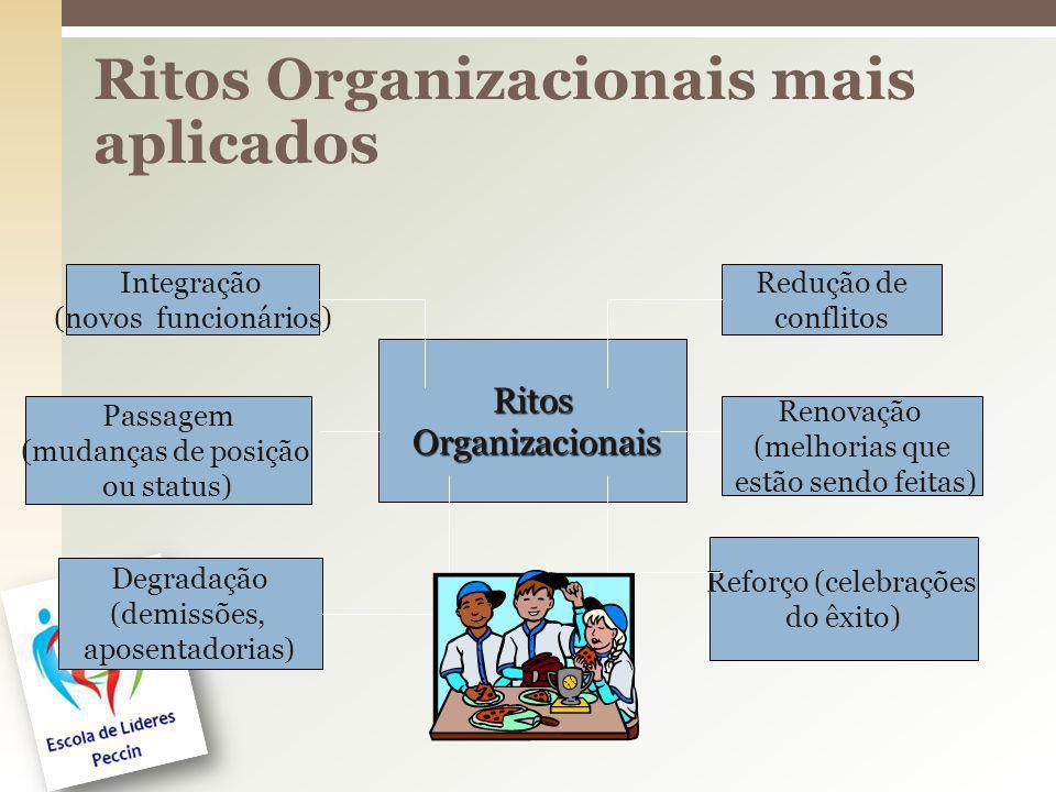 Ritos Organizacionais mais aplicados Ritos Organizacionais Organizacionais Integração (novos funcionários) Passagem (mudanças de posição ou status) De