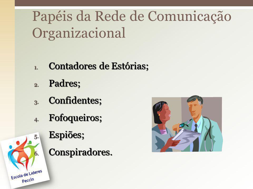 Papéis da Rede de Comunicação Organizacional 1. Contadores de Estórias; 2. Padres; 3. Confidentes; 4. Fofoqueiros; 5. Espiões; 6. Conspiradores.