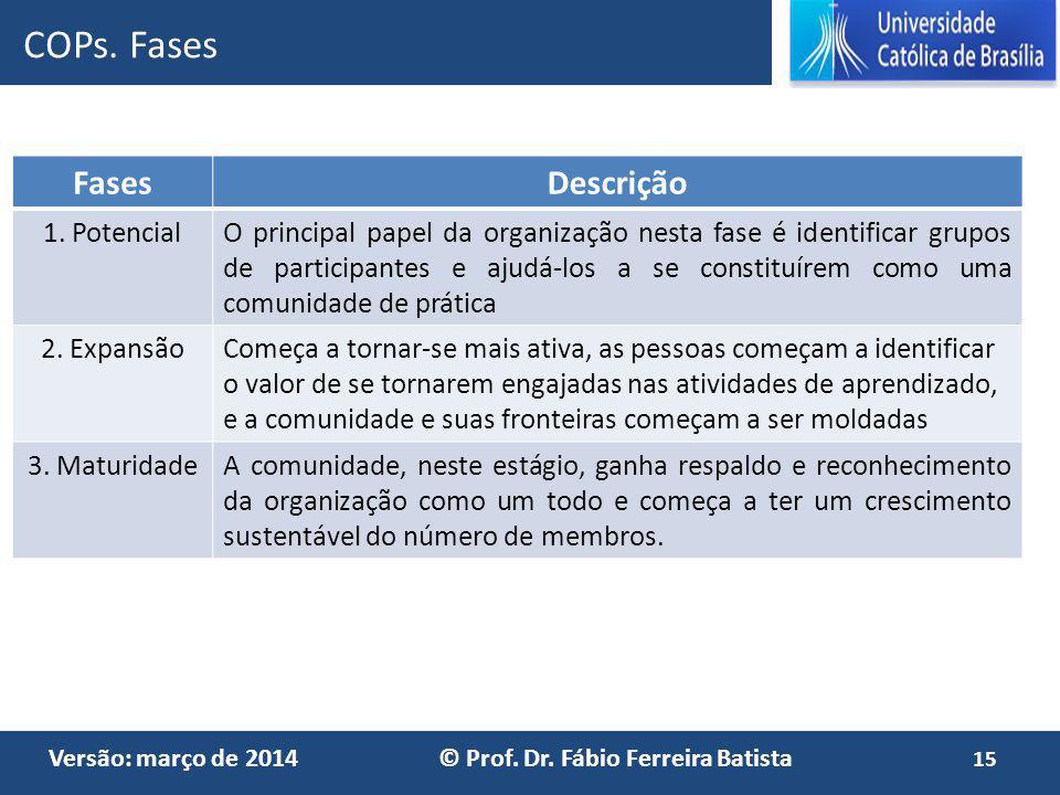 Versão: março de 2014 © Prof. Dr. Fábio Ferreira Batista FasesDescrição 1. PotencialO principal papel da organização nesta fase é identificar grupos d