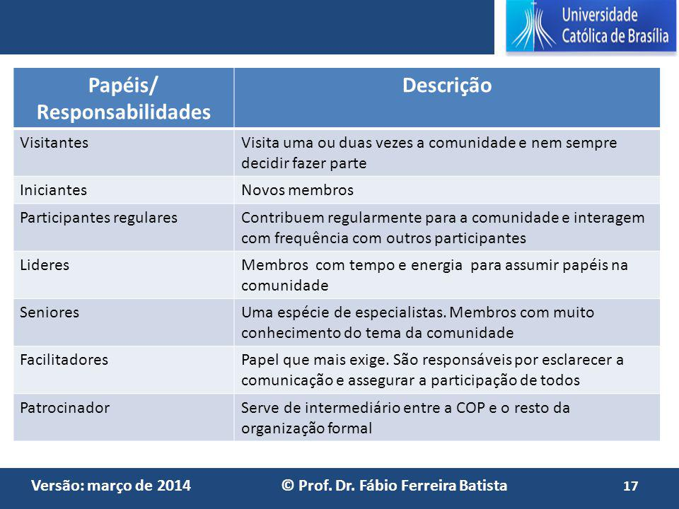 Versão: março de 2014 © Prof. Dr. Fábio Ferreira Batista Papéis/ Responsabilidades Descrição VisitantesVisita uma ou duas vezes a comunidade e nem sem