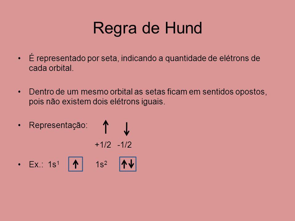 Regra de Hund É representado por seta, indicando a quantidade de elétrons de cada orbital.