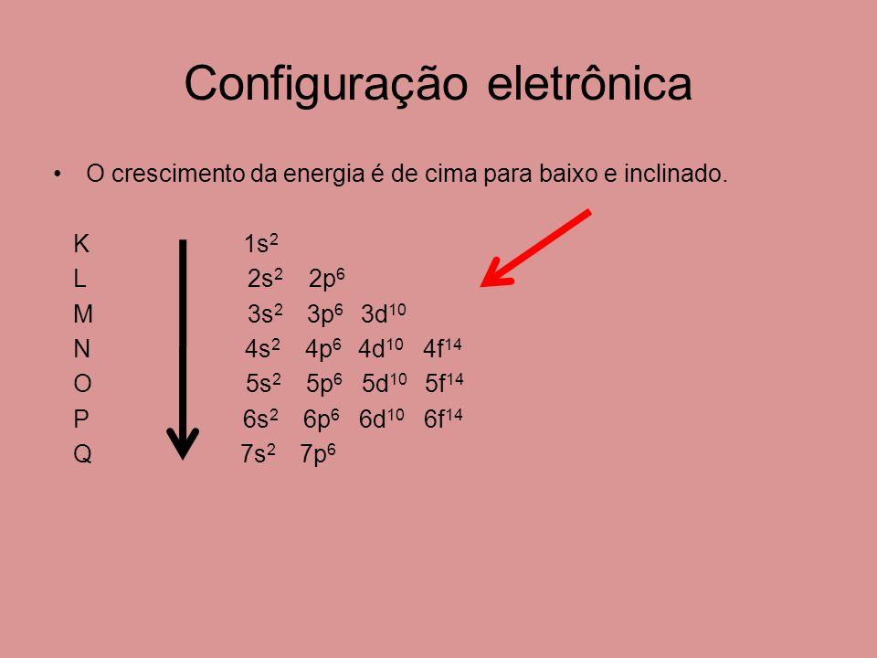 Configuração eletrônica O crescimento da energia é de cima para baixo e inclinado.