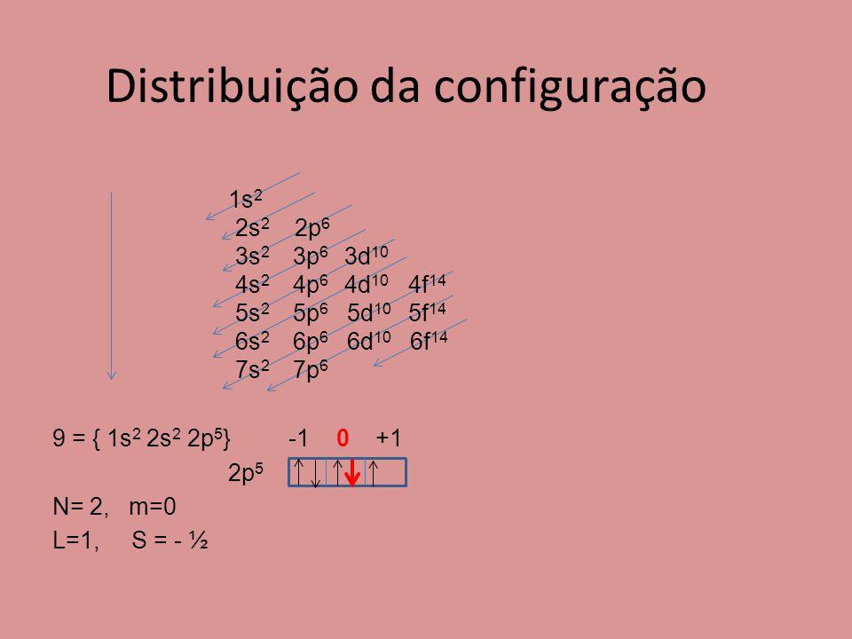 Distribuição da configuração 9 = { 1s 2 2s 2 2p 5 } -1 0 +1 2p 5 N= 2, m=0 L=1, S = - ½ 1s 2 2s 2 2p 6 3s 2 3p 6 3d 10 4s 2 4p 6 4d 10 4f 14 5s 2 5p 6 5d 10 5f 14 6s 2 6p 6 6d 10 6f 14 7s 2 7p 6