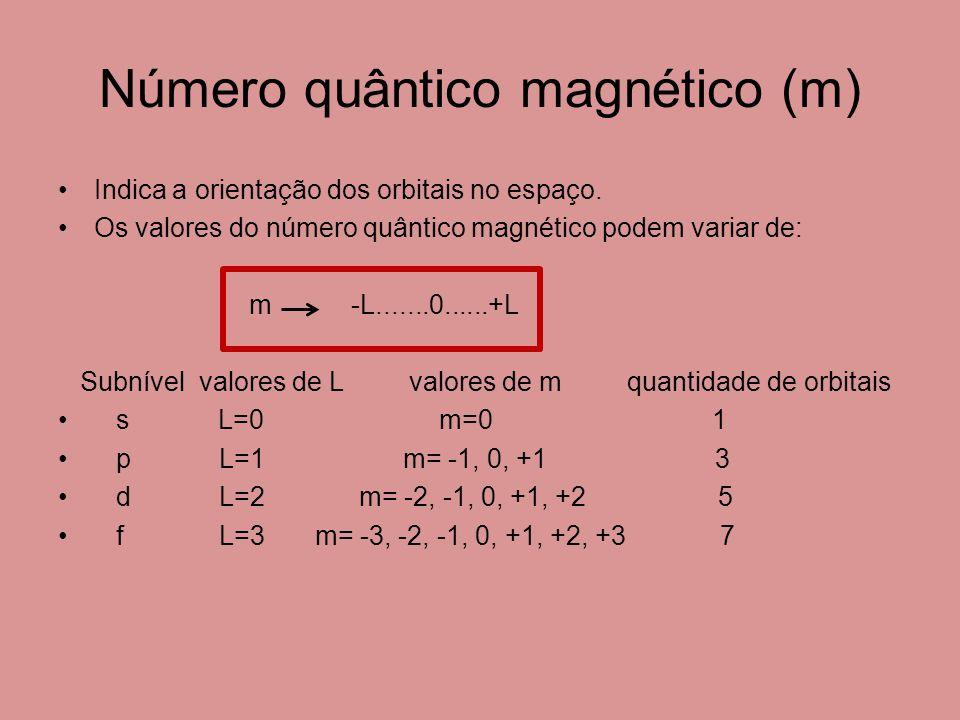 Número quântico magnético (m) Indica a orientação dos orbitais no espaço.