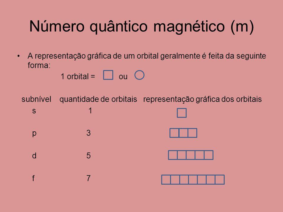 Número quântico magnético (m) A representação gráfica de um orbital geralmente é feita da seguinte forma: 1 orbital = ou subnível quantidade de orbitais representação gráfica dos orbitais s 1 p 3 d 5 f 7