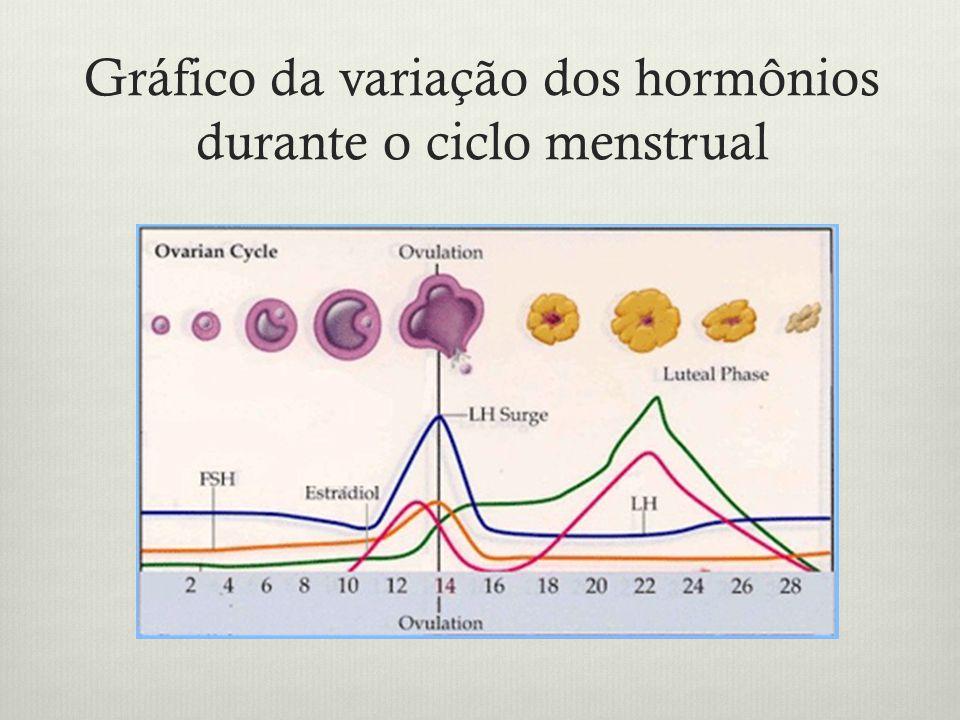 Gráfico da variação dos hormônios durante o ciclo menstrual
