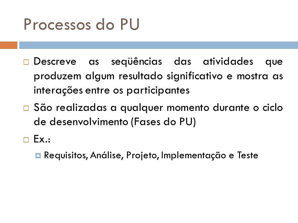 Processos do PU Descreve as seqüências das atividades que produzem algum resultado significativo e mostra as interações entre os participantes São realizadas a qualquer momento durante o ciclo de desenvolvimento (Fases do PU) Ex.: Requisitos, Análise, Projeto, Implementação e Teste