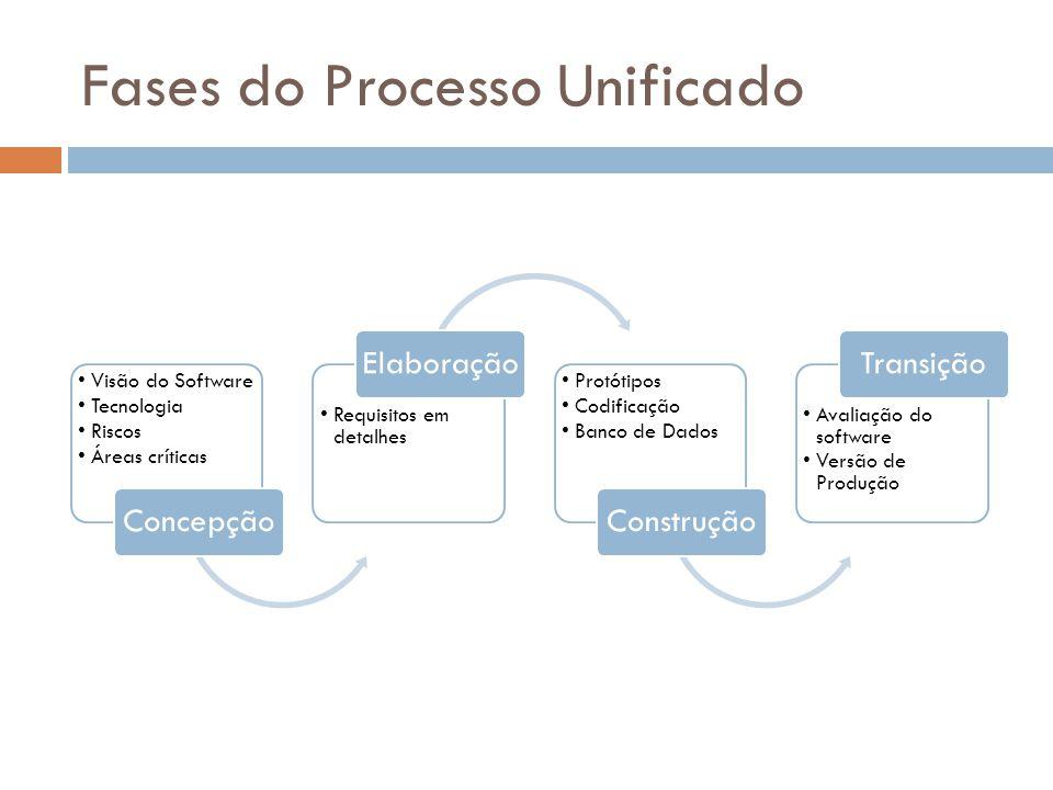 Fases do Processo Unificado Visão do Software Tecnologia Riscos Áreas críticas Concepção Requisitos em detalhes Elaboração Protótipos Codificação Banco de Dados Construção Avaliação do software Versão de Produção Transição