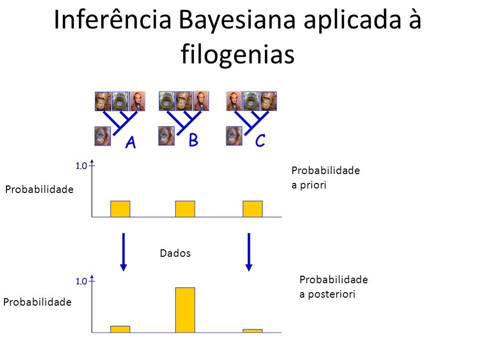 Probabilidade Probabilidade a priori Probabilidade a posteriori Dados