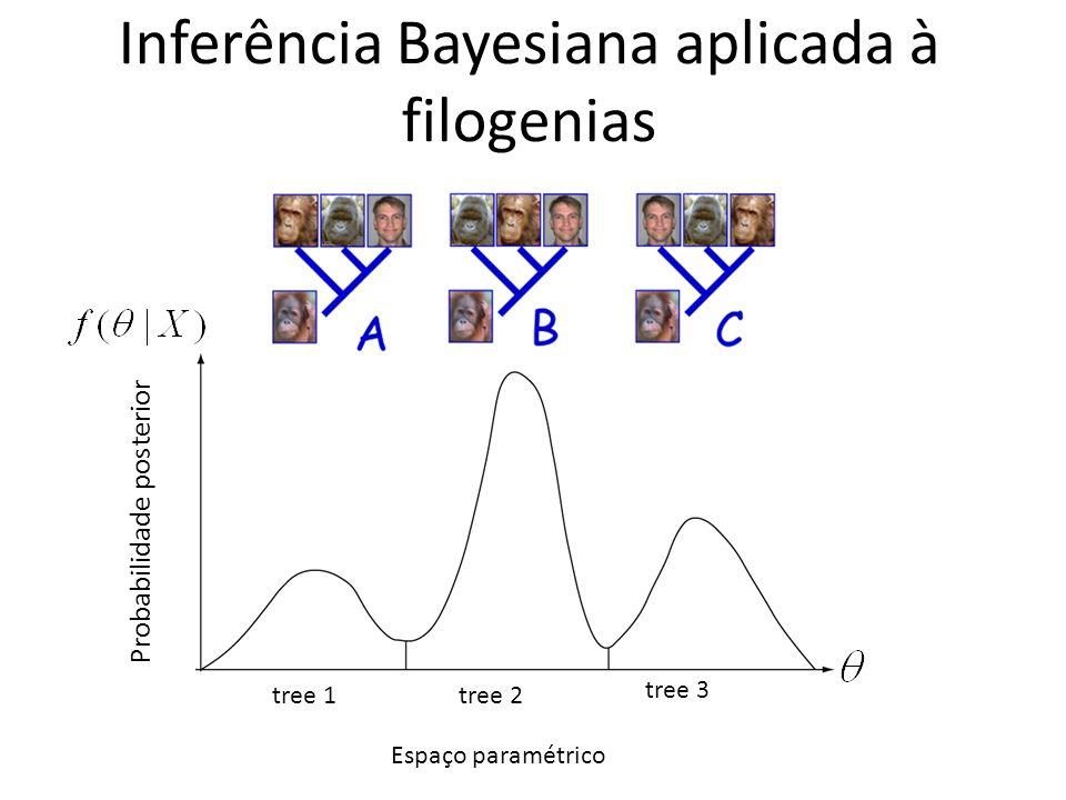 Inferência Bayesiana aplicada à filogenias tree 1tree 2 tree 3 Espaço paramétrico Probabilidade posterior