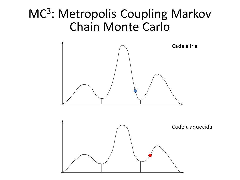 Cadeia fria Cadeia aquecida MC 3 : Metropolis Coupling Markov Chain Monte Carlo