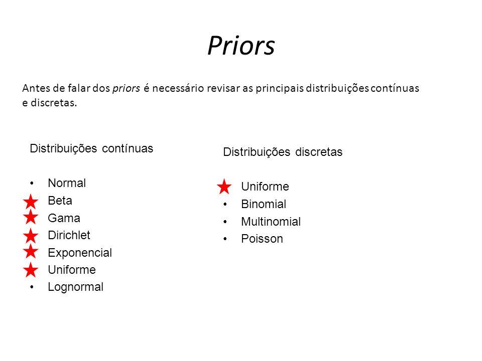 Priors Antes de falar dos priors é necessário revisar as principais distribuições contínuas e discretas. Distribuições contínuas Normal Beta Gama Diri