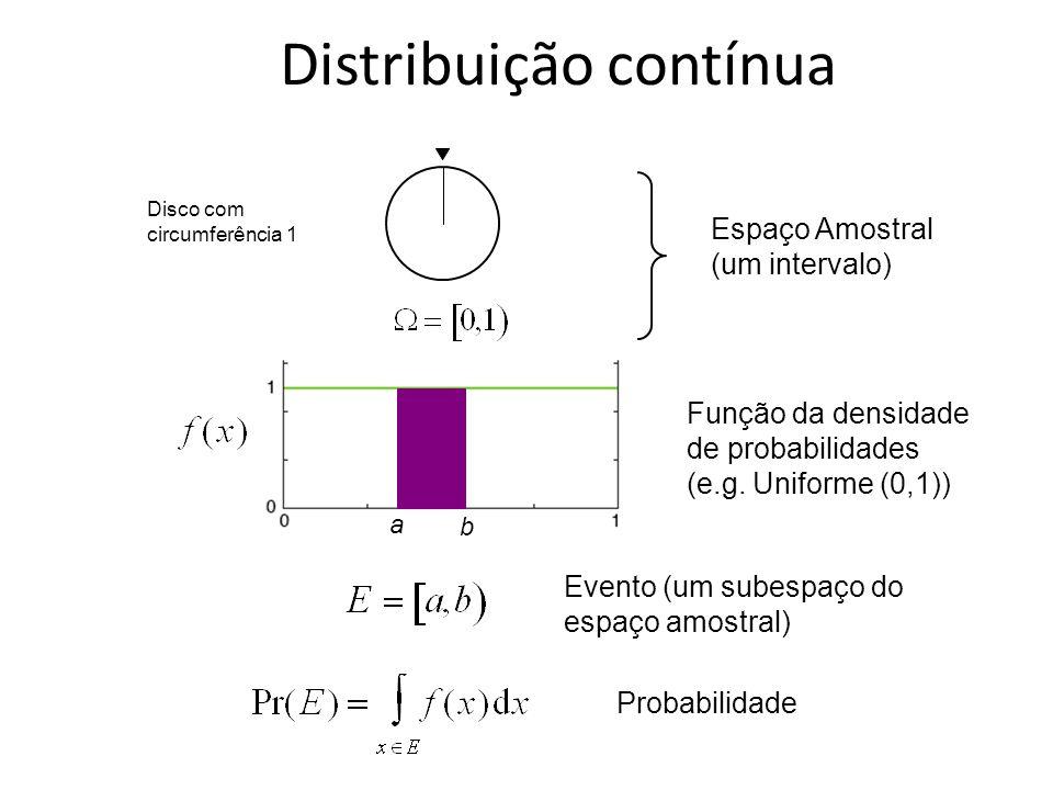 Espaço Amostral (um intervalo) Disco com circumferência 1 Função da densidade de probabilidades (e.g. Uniforme (0,1)) Probabilidade Evento (um subespa