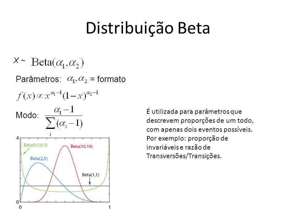 Modo : = formato X ~ Parâmetros: Distribuição Beta É utilizada para parâmetros que descrevem proporções de um todo, com apenas dois eventos possíveis.